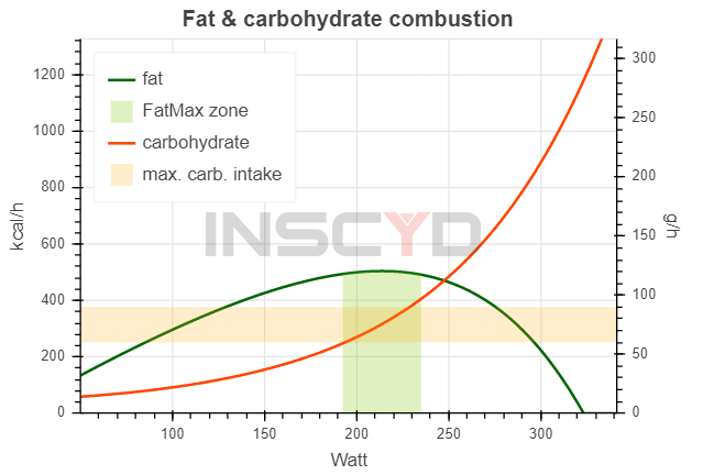 Fat & carbohydrate combustion graph