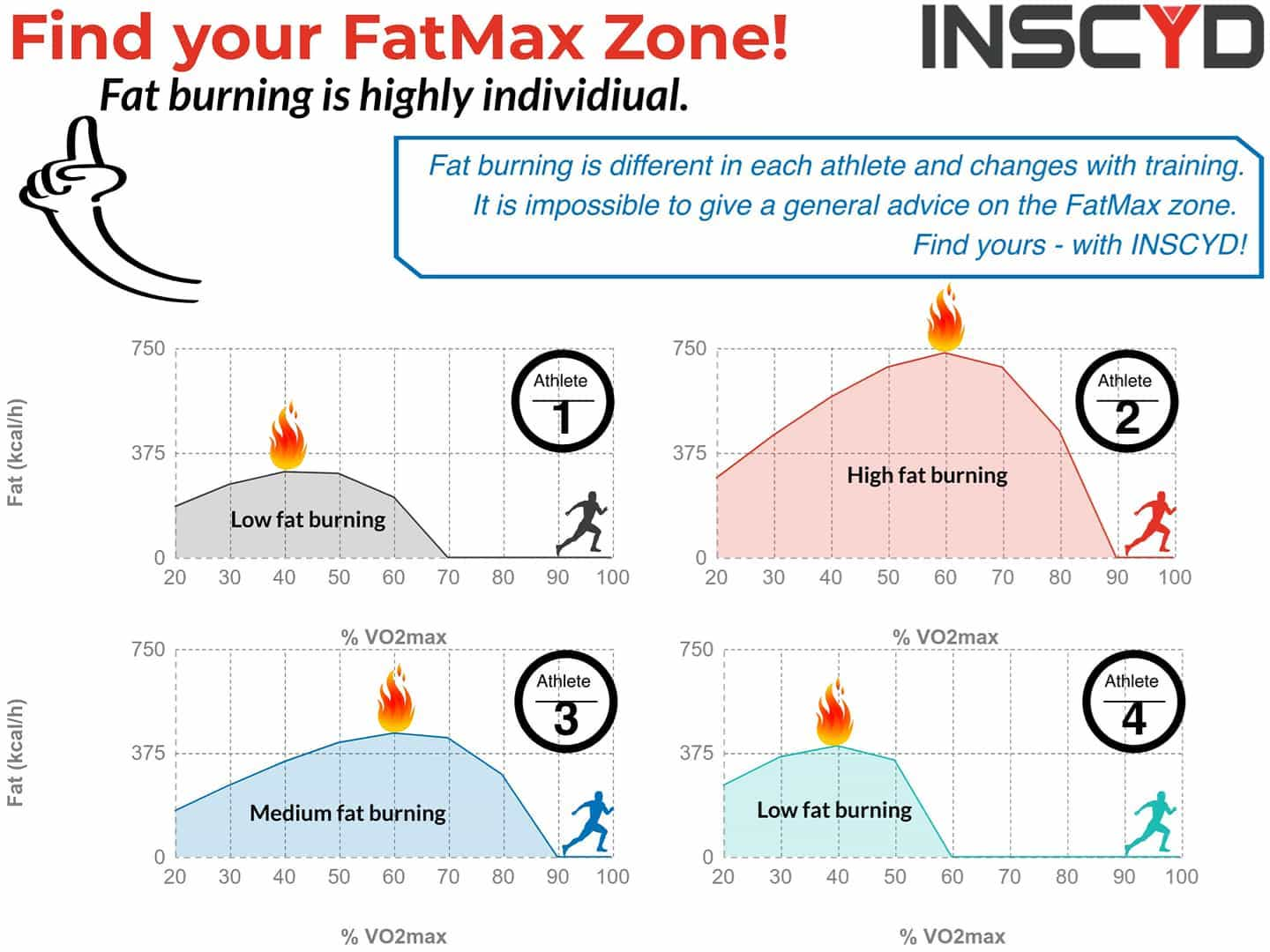FatMax infographic