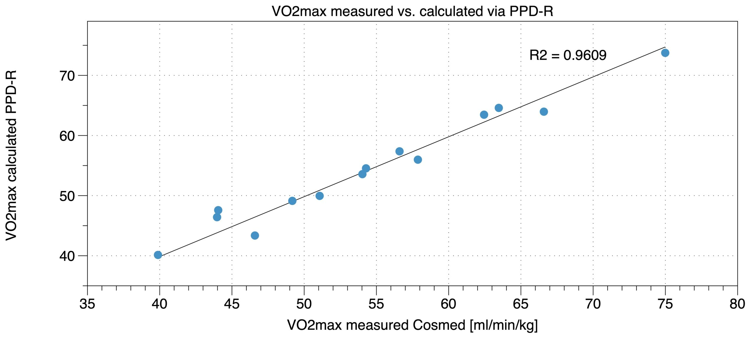 """Validity of the VO2max in PPD-R. Comparing PPD-R results (y-axis) with """"golden standard"""" Cosmed metabolic analyzer results (x-axis)."""