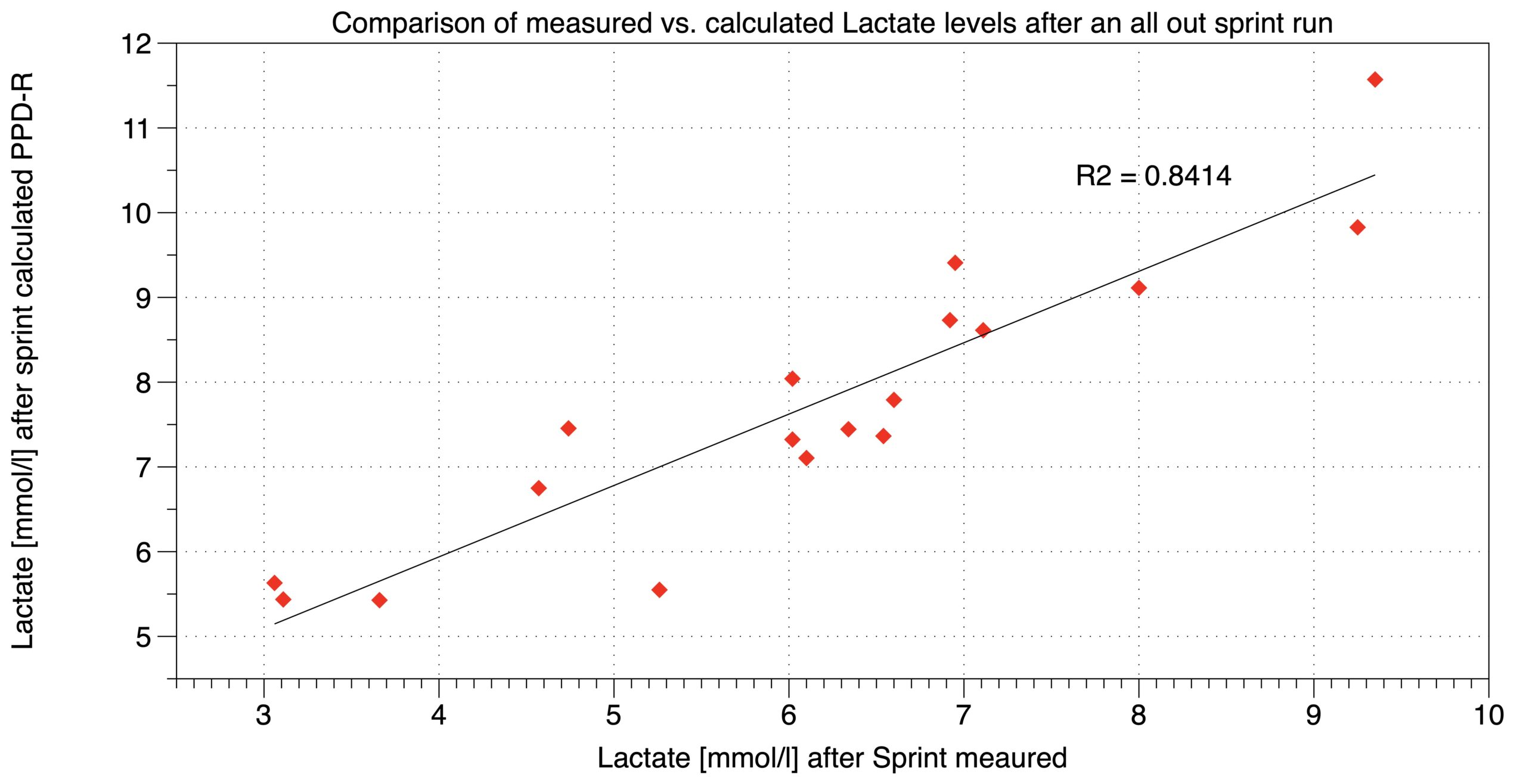 Validity of the VLamax in PPD-R. Comparing PPD-R results (y-axis) with actual lactate measurements (x-axis).