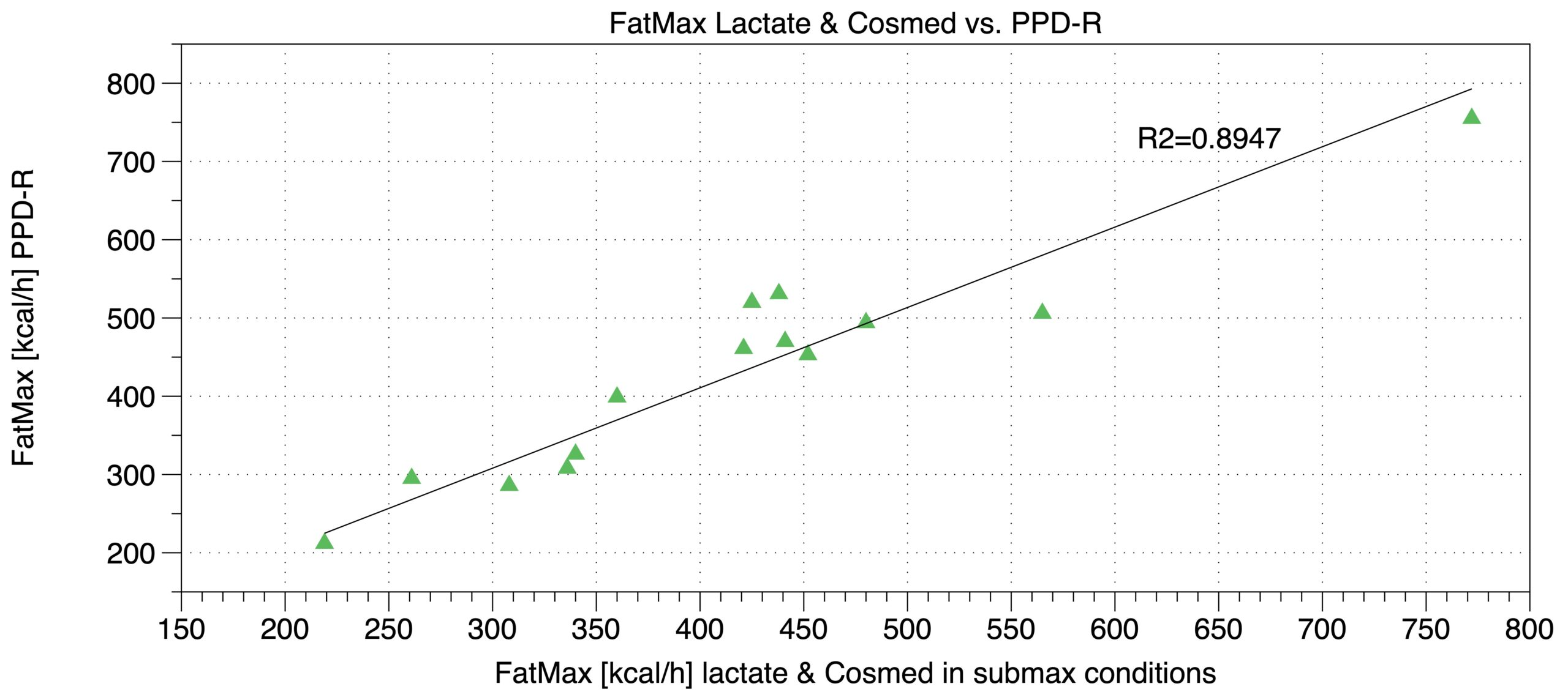 Validity of the FatMax in PPD-R. Comparing PPD-R results (y-axis) with results based on VO2 and lactate measurements (x-axis).
