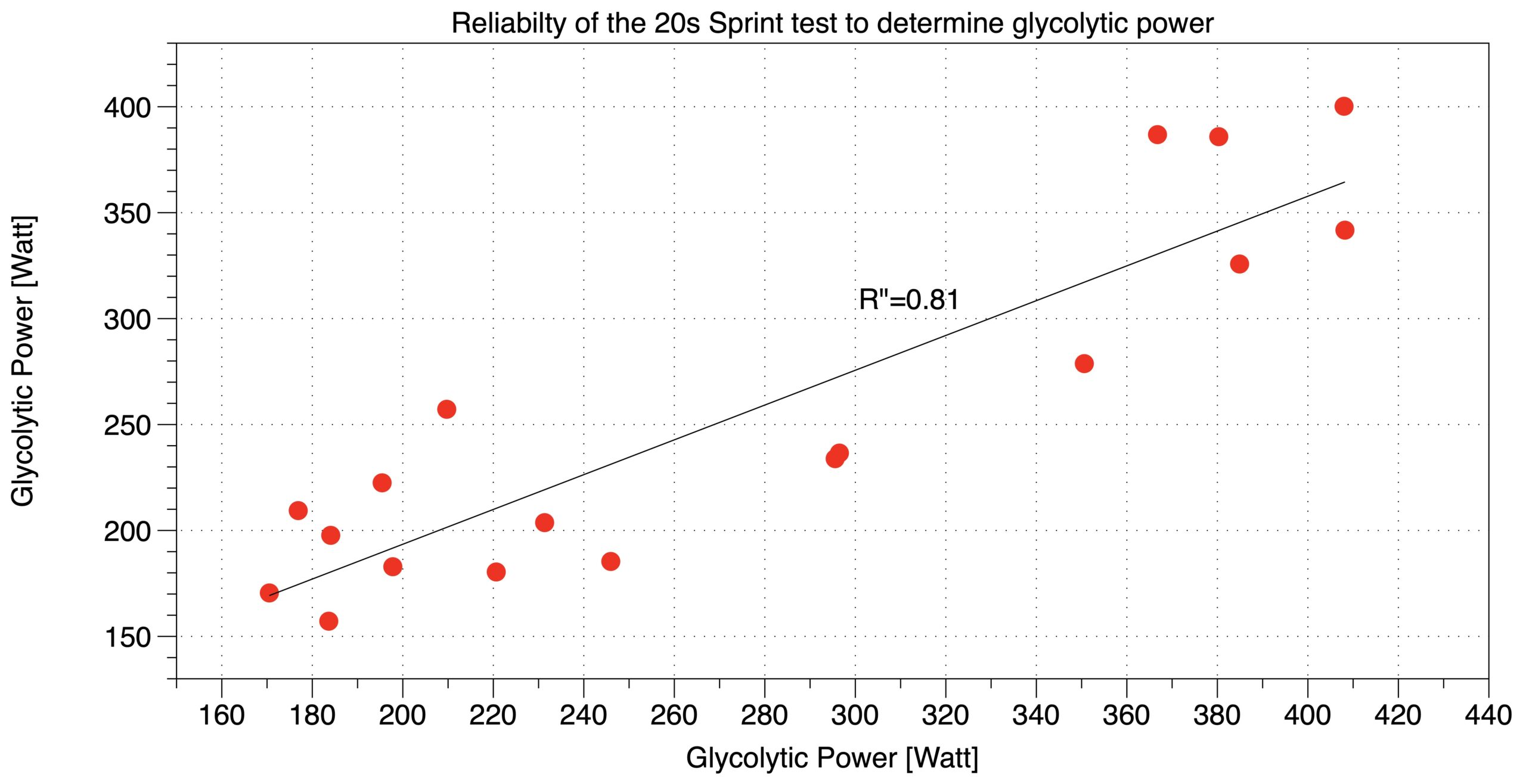 Reliability of the PPD-R results. Comparing PPD-R results of occasion 1 with occasion 2.