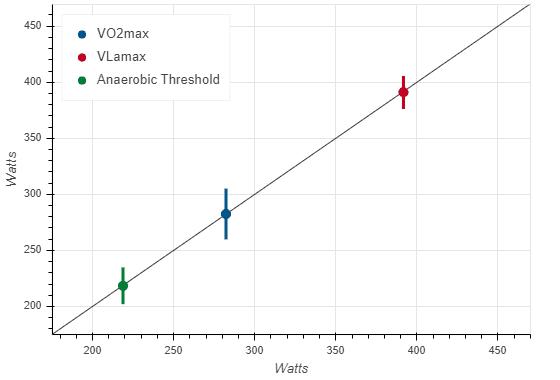 Cross validation VLamax, VO2max, anaerobic threshold