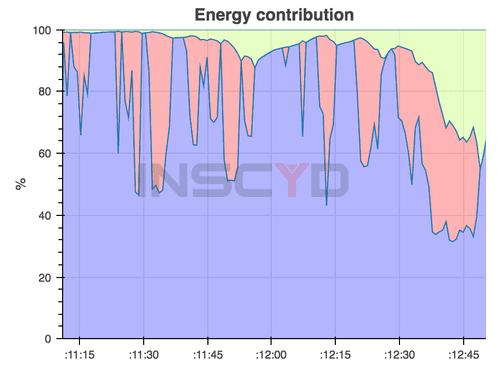 Energy contribution Tour de France sprint